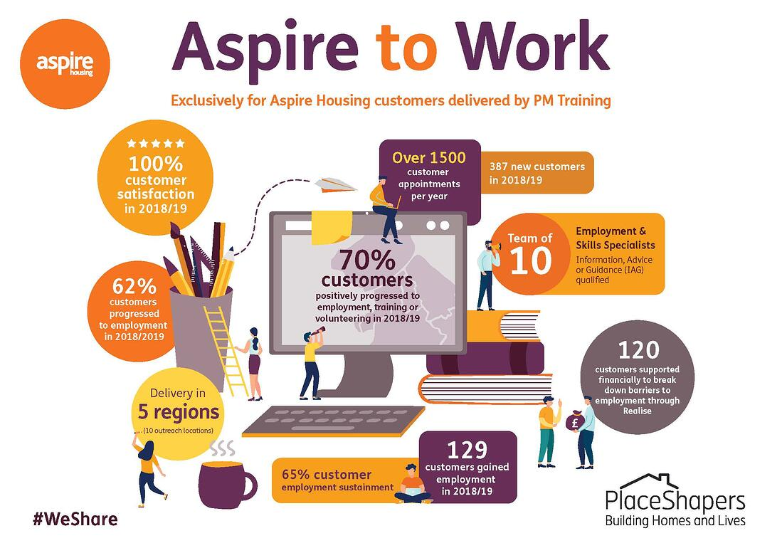Aspire to Work infographic