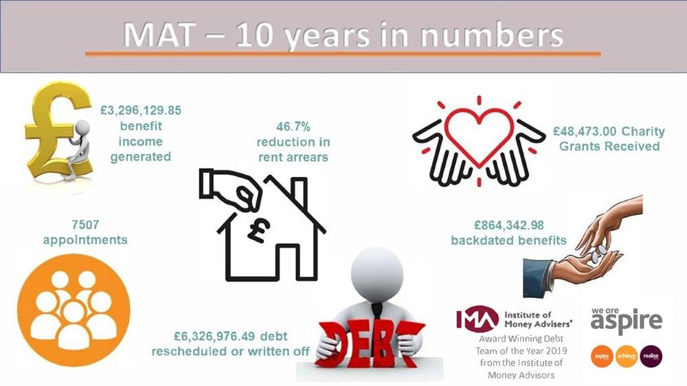 MAT - 10 years-1