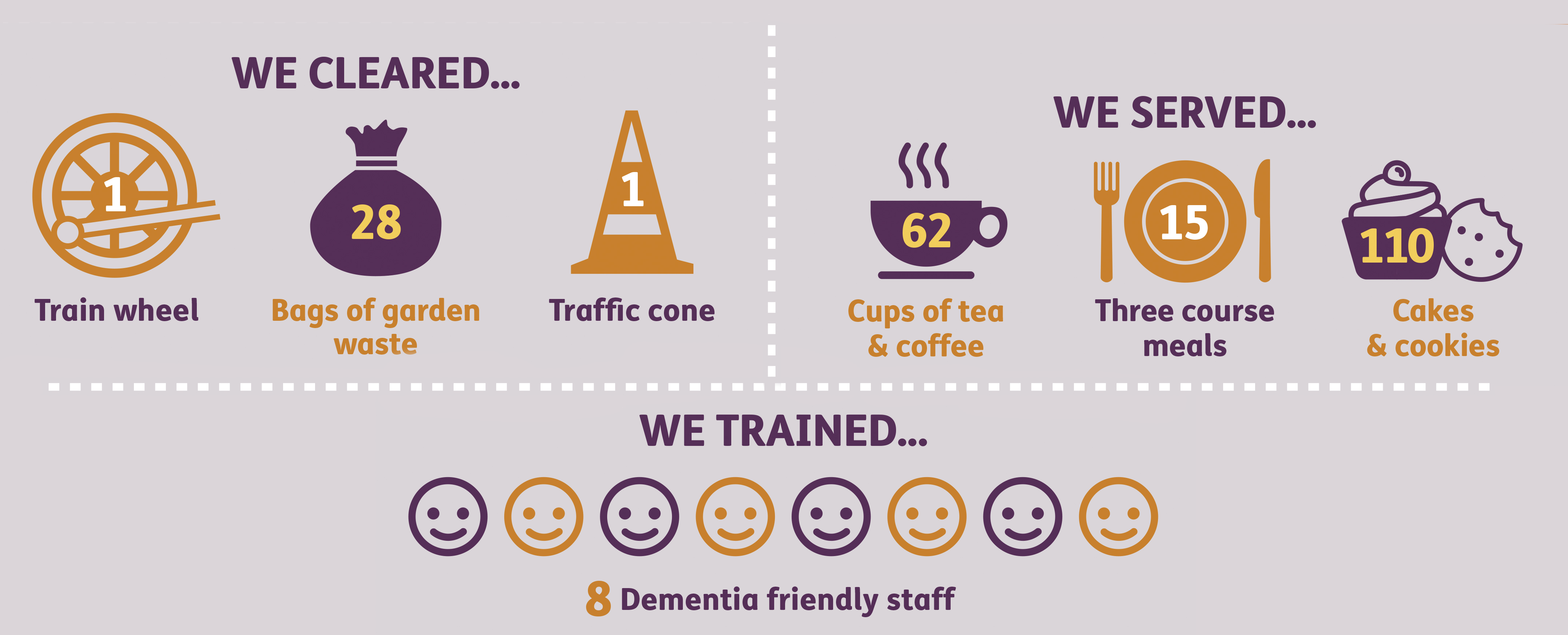 We Care day Infograpic